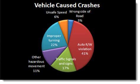 Traffic accident causes essay